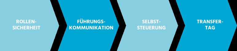 Clea Buttgereit - Beratung - Training - Coaching - Organisationsentwicklung - Themengrafik